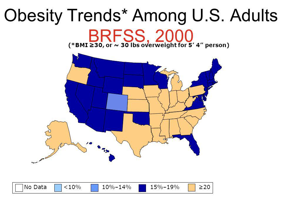 Obesity Trends* Among U.S. Adults BRFSS, 2000 No Data <10% 10%–14% 15%–19% 20 (*BMI 30, or ~ 30 lbs overweight for 5 4 person)