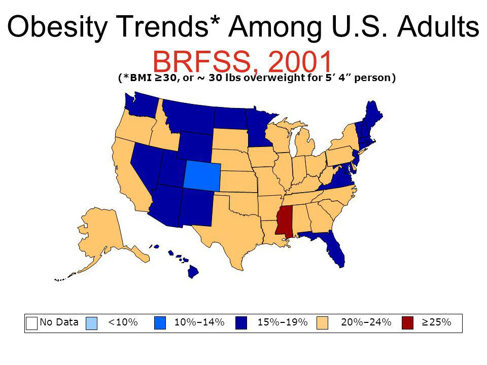 Obesity Trends* Among U.S. Adults BRFSS, 2001 No Data <10% 10%–14% 15%–19% 20%–24% 25% (*BMI 30, or ~ 30 lbs overweight for 5 4 person)