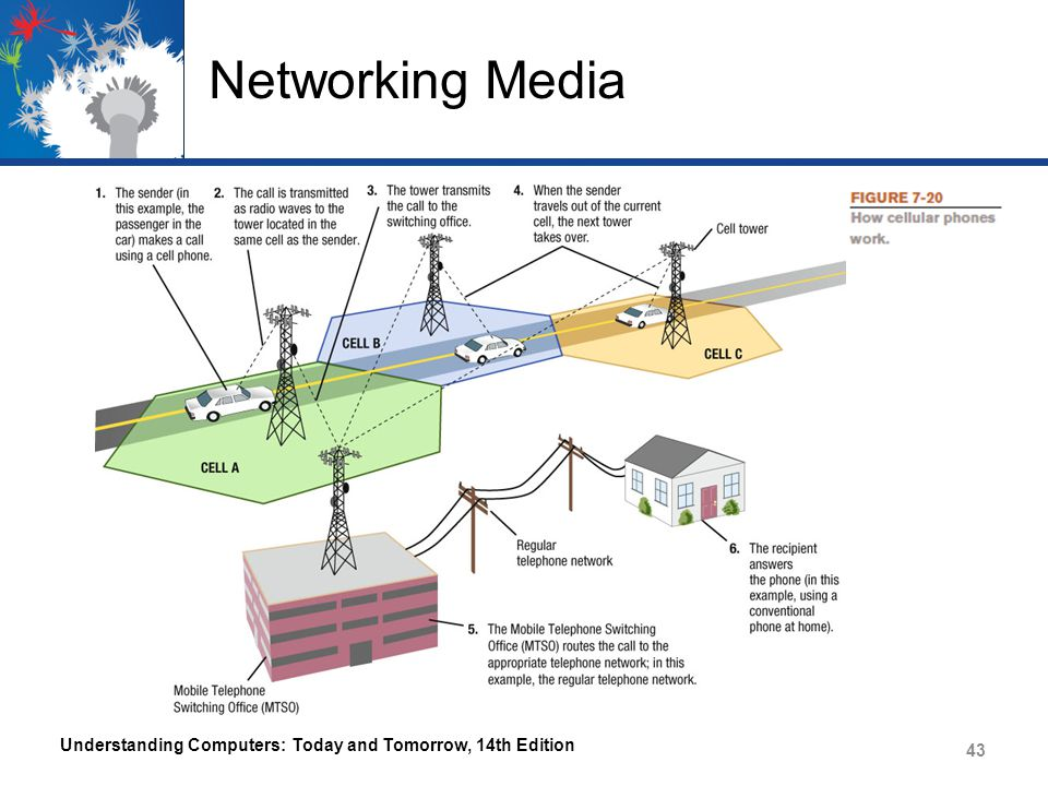 Networking Media Understanding Computers: Today and Tomorrow, 14th Edition 43