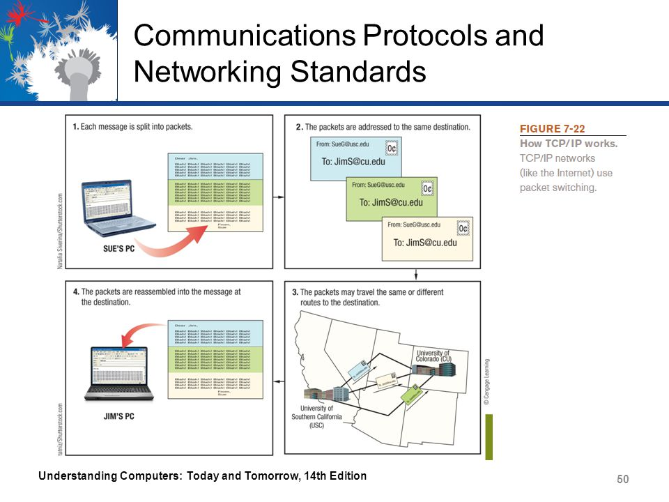 Communications Protocols and Networking Standards Understanding Computers: Today and Tomorrow, 14th Edition 50