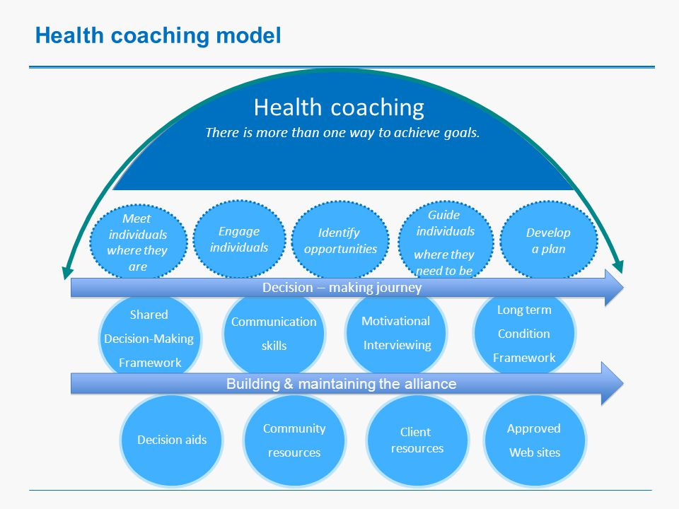 Health coaching Meet individuals where they are Engage individuals Identify opportunities Guide individuals where they need to be Develop a plan Goals Tools Approved Web sites There is more than one way to achieve goals.