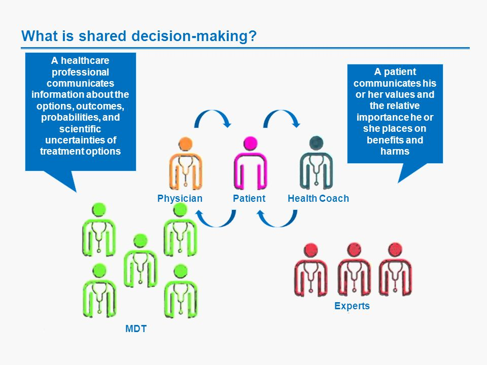 What is shared decision-making.