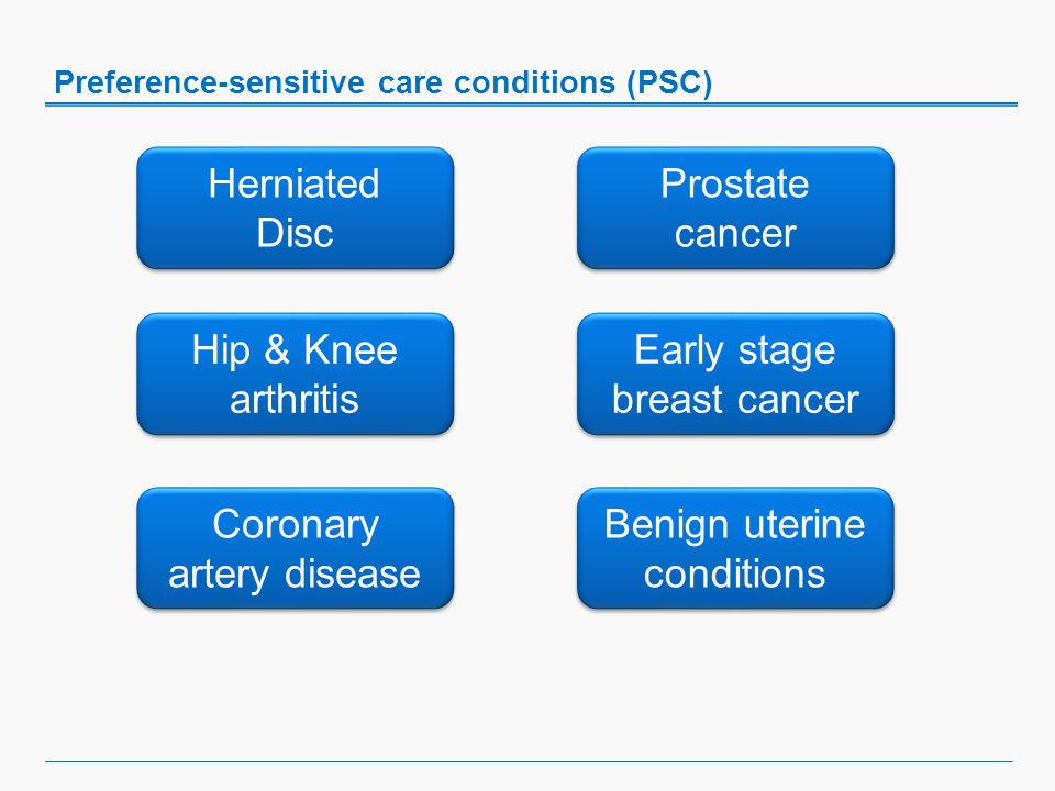 Preference-sensitive care conditions (PSC) Herniated Disc Herniated Disc Hip & Knee arthritis Early stage breast cancer Prostate cancer Prostate cancer Coronary artery disease Benign uterine conditions