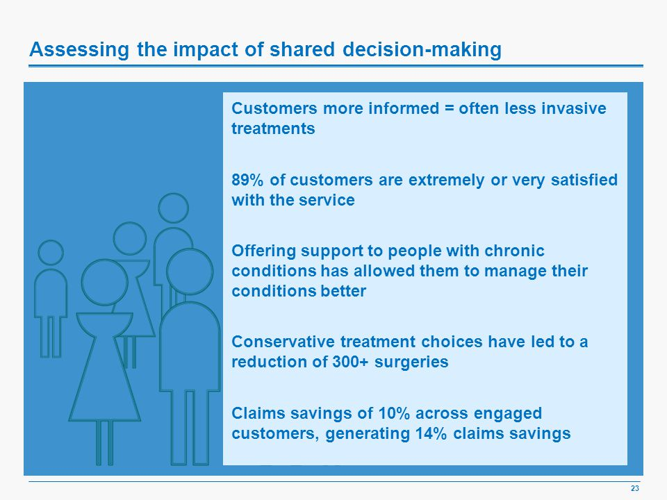 Assessing the impact of shared decision-making 23 Customers more informed = often less invasive treatments 89% of customers are extremely or very satisfied with the service Offering support to people with chronic conditions has allowed them to manage their conditions better Conservative treatment choices have led to a reduction of 300+ surgeries Claims savings of 10% across engaged customers, generating 14% claims savings