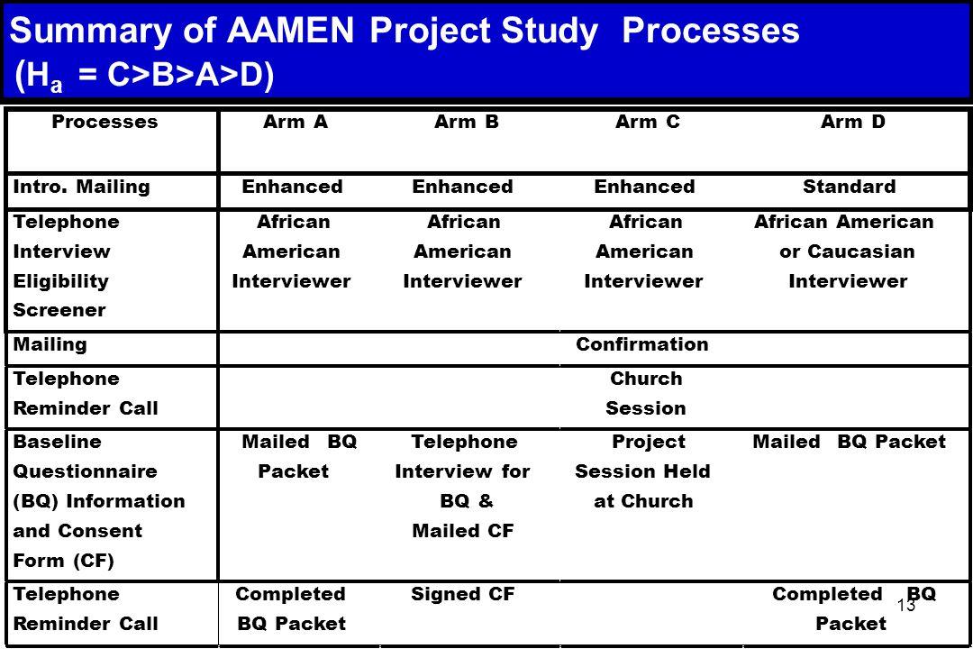 13 Summary of AAMEN Project Study Processes ( H a = C>B>A>D) ProcessesArm AArm BArm CArm D Intro.