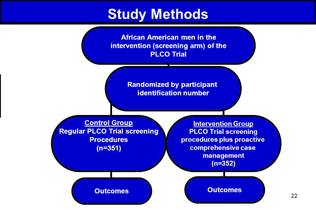 22 African American men in the intervention (screening arm) of the PLCO Trial Control Group Regular PLCO Trial screening Procedures (n=351) Intervention Group PLCO Trial screening procedures plus proactive comprehensive case management (n=352) Outcomes Randomized by participant identification number Outcomes Study Methods