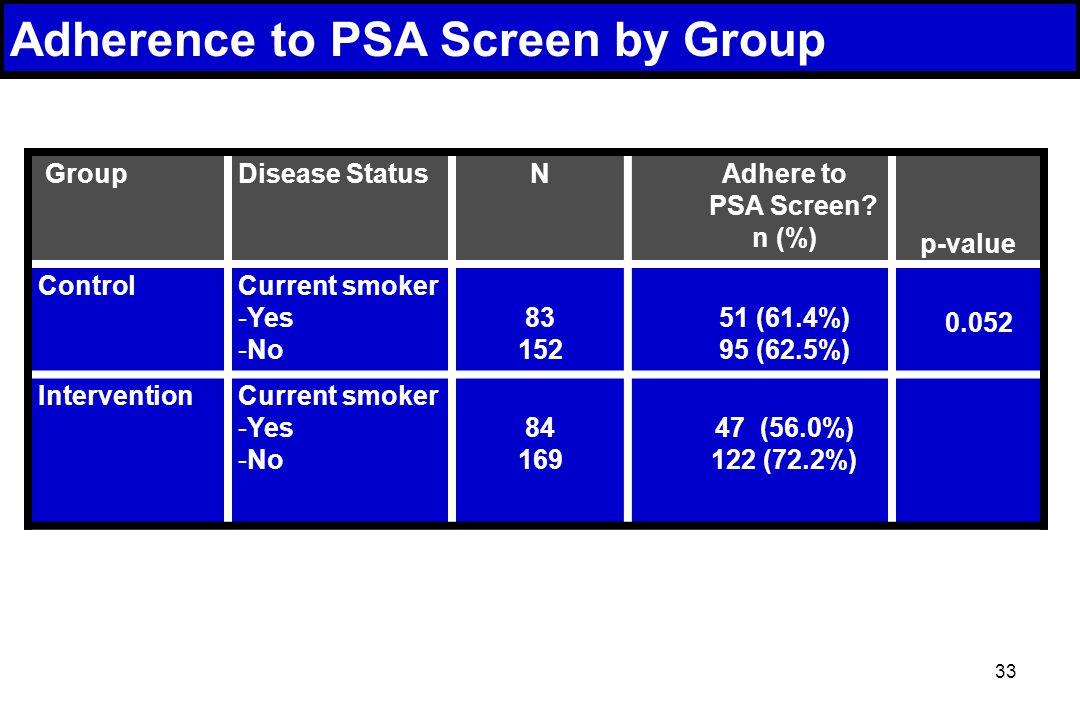 33 GroupDisease StatusNAdhere to PSA Screen.