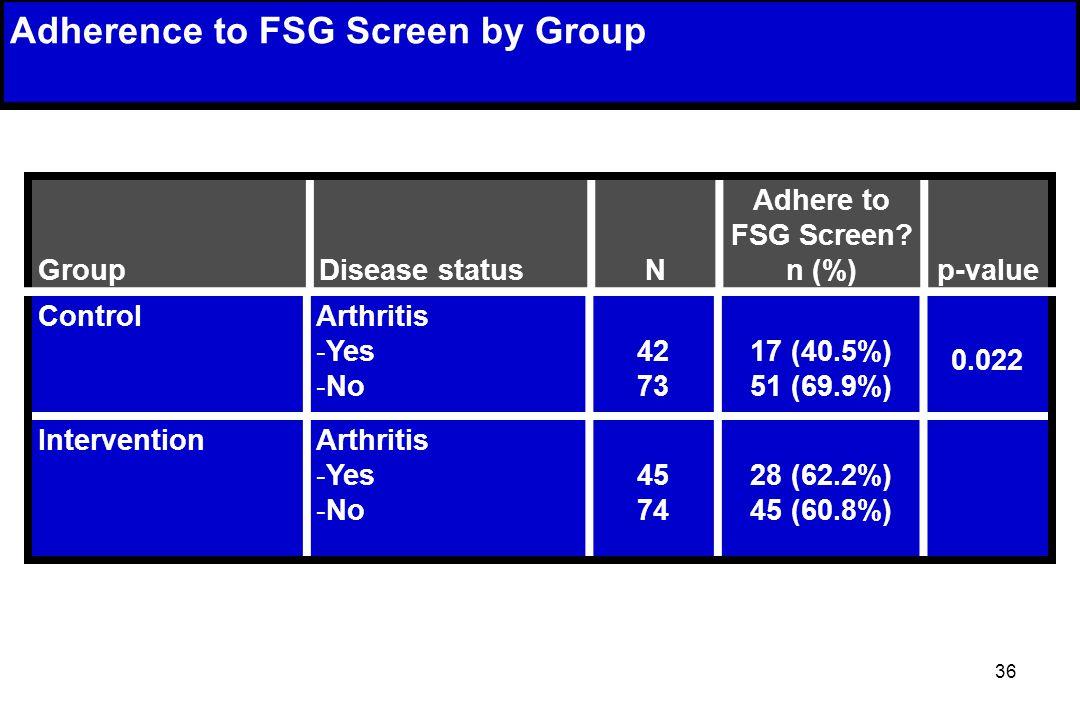 36 Group Disease status N Adhere to FSG Screen.