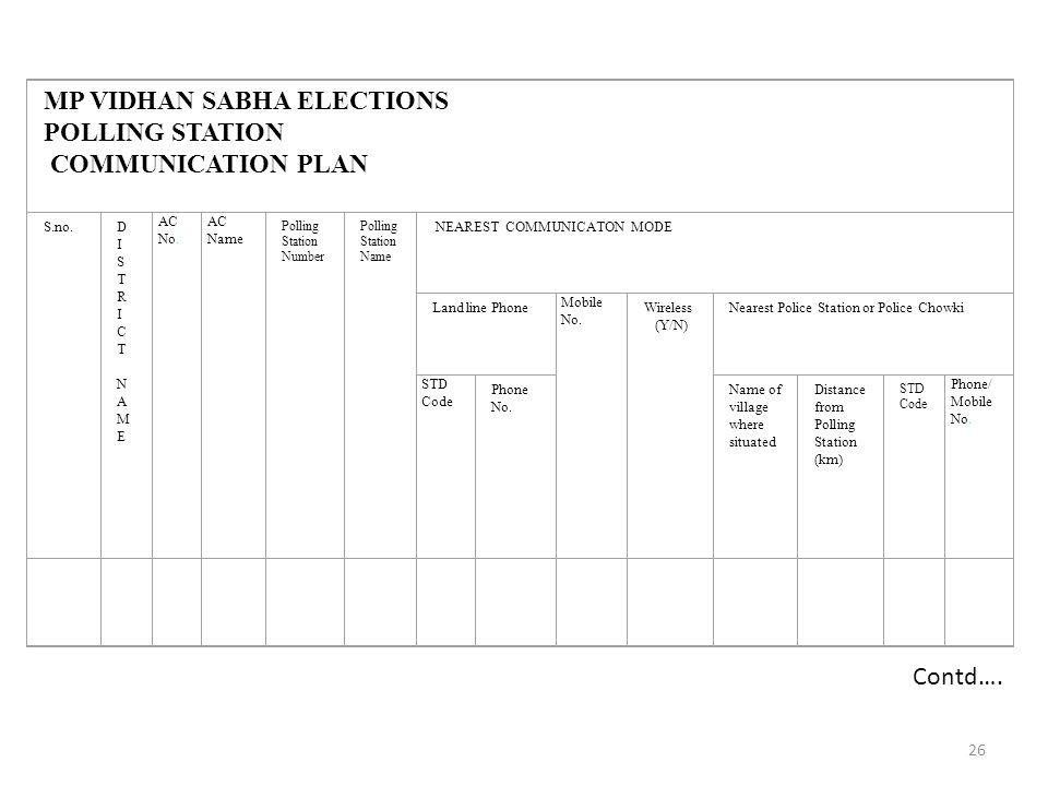 26 MP VIDHAN SABHA ELECTIONS POLLING STATION COMMUNICATION PLAN S.no.DISTRICTNAMEDISTRICTNAME AC No.