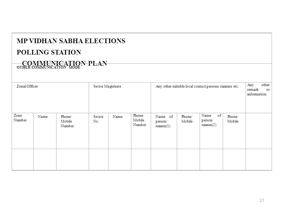 27 MP VIDHAN SABHA ELECTIONS POLLING STATION COMMUNICATION PLAN OTHER COMMUNICATION MODE Zonal OfficerSector MagistrateAny other suitable local contact persons/ runners etc.