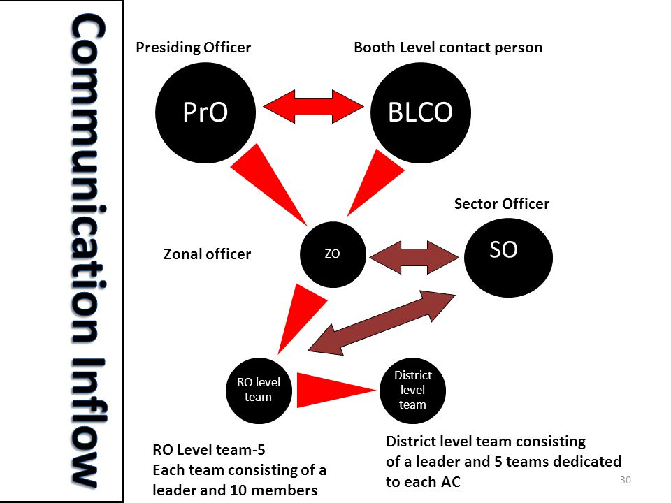 30 PrO ZO RO level team District level team BLCO SO SO Presiding OfficerBooth Level contact person Sector Officer Zonal officer RO Level team-5 Each team consisting of a leader and 10 members District level team consisting of a leader and 5 teams dedicated to each AC