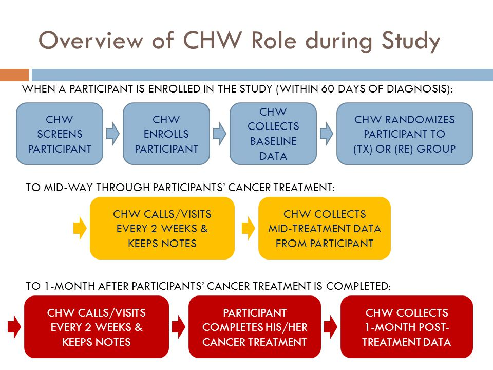 Overview of CHW Role during Study CHW SCREENS PARTICIPANT CHW ENROLLS PARTICIPANT CHW COLLECTS BASELINE DATA CHW RANDOMIZES PARTICIPANT TO (TX) OR (RE) GROUP CHW COLLECTS MID-TREATMENT DATA FROM PARTICIPANT PARTICIPANT COMPLETES HIS/HER CANCER TREATMENT CHW CALLS/VISITS EVERY 2 WEEKS & KEEPS NOTES CHW CALLS/VISITS EVERY 2 WEEKS & KEEPS NOTES CHW COLLECTS 1-MONTH POST- TREATMENT DATA WHEN A PARTICIPANT IS ENROLLED IN THE STUDY (WITHIN 60 DAYS OF DIAGNOSIS): TO MID-WAY THROUGH PARTICIPANTS CANCER TREATMENT: TO 1-MONTH AFTER PARTICIPANTS CANCER TREATMENT IS COMPLETED: