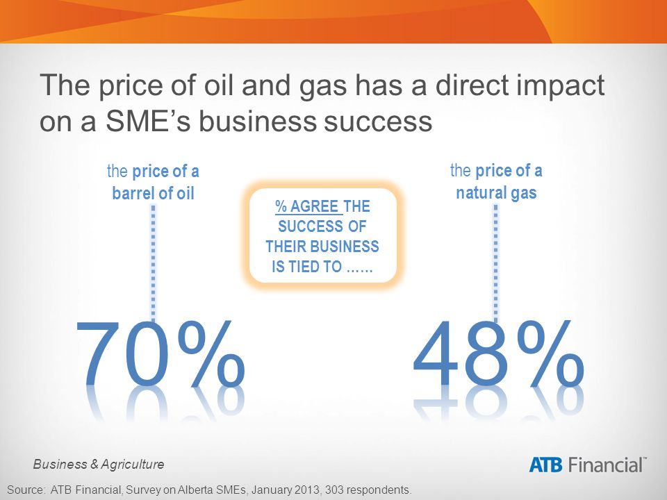 Business & Agriculture The price of oil and gas has a direct impact on a SMEs business success the price of a barrel of oil the price of a natural gas % AGREE THE SUCCESS OF THEIR BUSINESS IS TIED TO …… Source: ATB Financial, Survey on Alberta SMEs, January 2013, 303 respondents.