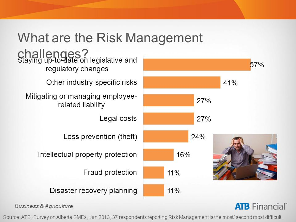 Business & Agriculture What are the Risk Management challenges.