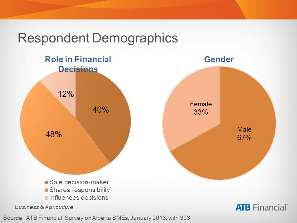 Business & Agriculture Respondent Demographics Source: ATB Financial, Survey on Alberta SMEs, January 2013, with 303 respondents.