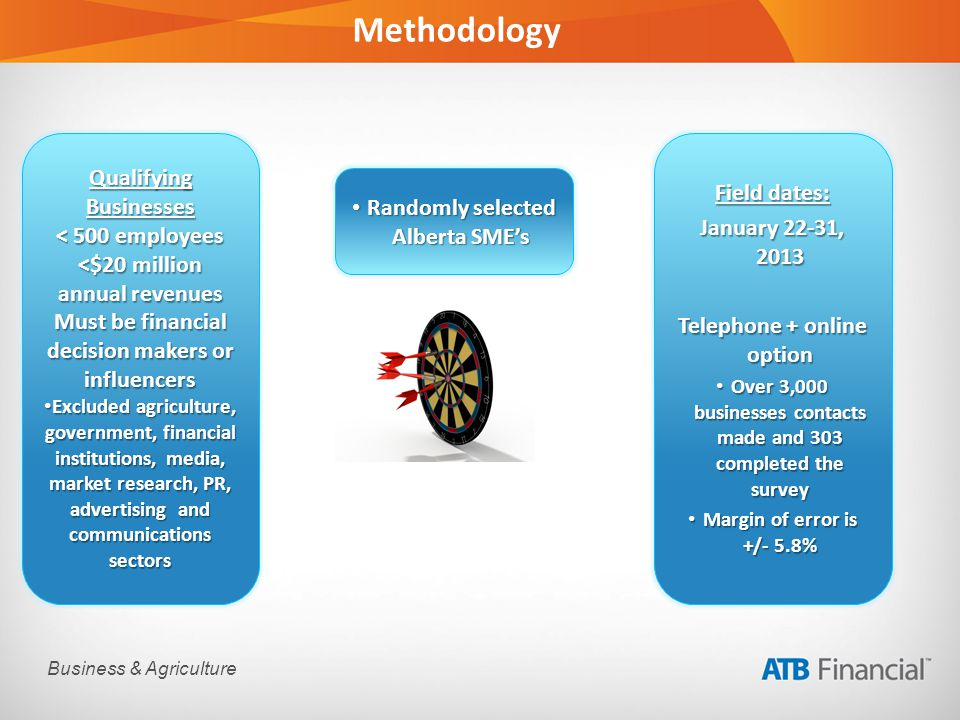 Business & Agriculture Methodology Randomly selected Alberta SMEs Randomly selected Alberta SMEs Qualifying Businesses < 500 employees <$20 million annual revenues Must be financial decision makers or influencers Excluded agriculture, government, financial institutions, media, market research, PR, advertising and communications sectors Excluded agriculture, government, financial institutions, media, market research, PR, advertising and communications sectors Field dates: January 22-31, 2013 Telephone + online option Over 3,000 businesses contacts made and 303 completed the survey Over 3,000 businesses contacts made and 303 completed the survey Margin of error is +/- 5.8% Margin of error is +/- 5.8%