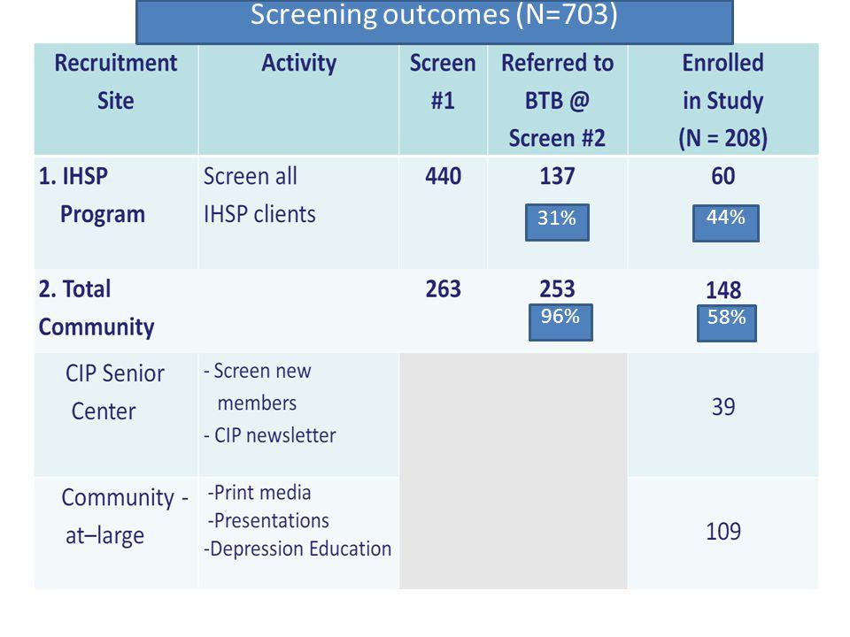 31% 44% 96% 58% Screening outcomes (N=703)