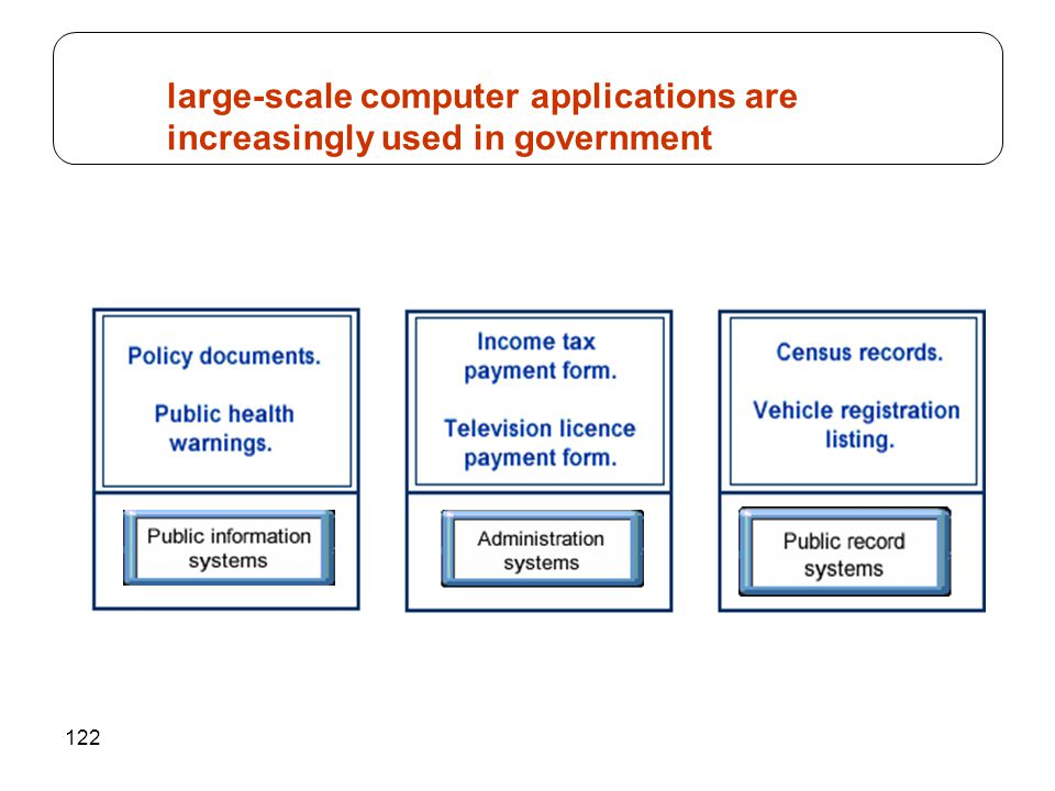 122 large-scale computer applications are increasingly used in government