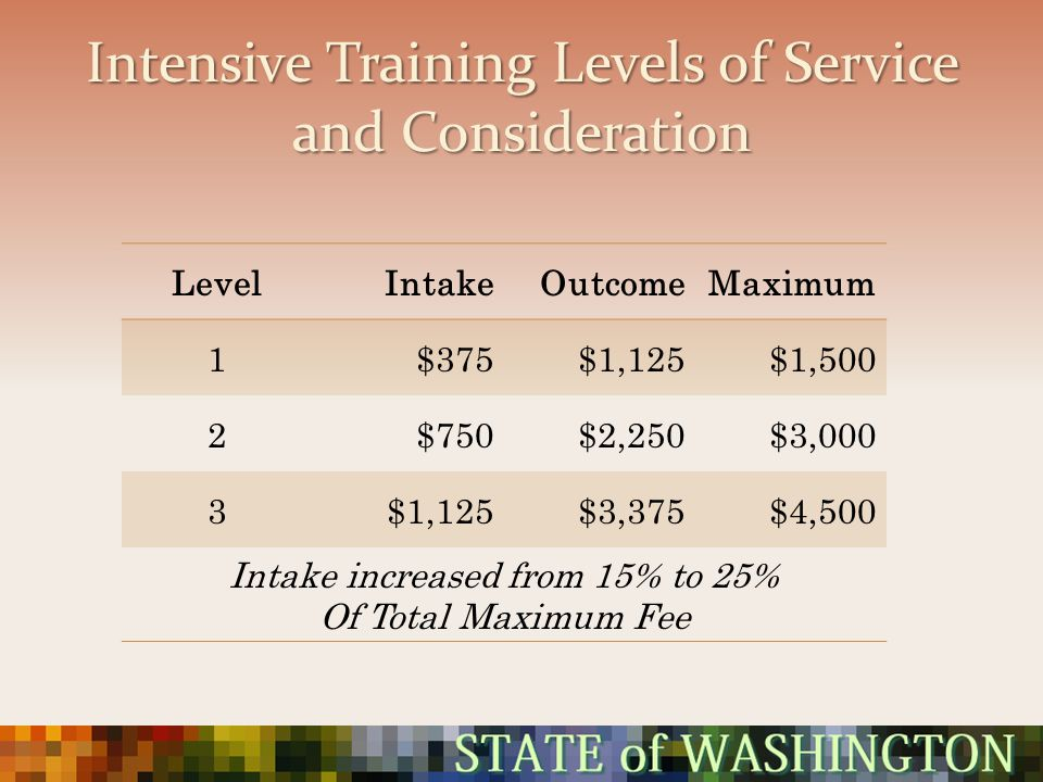 Intensive Training Levels of Service and Consideration LevelIntakeOutcomeMaximum 1$375$1,125$1,500 2$750$2,250$3,000 3$1,125$3,375$4,500 Intake increa