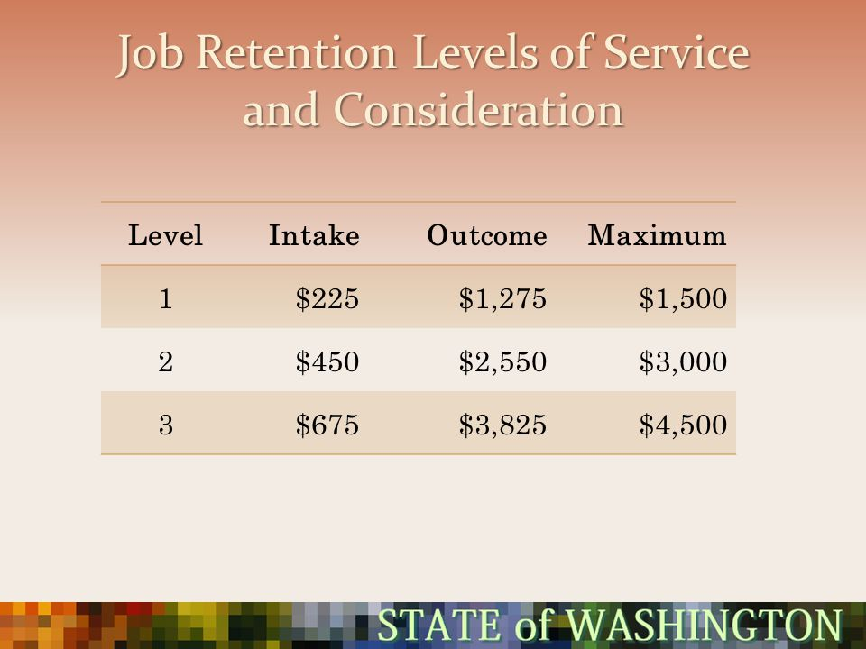 Job Retention Levels of Service and Consideration LevelIntakeOutcomeMaximum 1$225$1,275$1,500 2$450$2,550$3,000 3$675$3,825$4,500