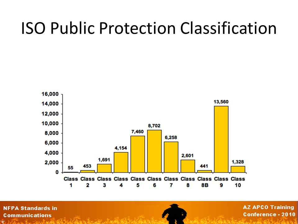 Public Protection Classification Assign Rating from 1 to 10 – 1 - Exemplary Public Protection – 10 – Doesnt Meet Minimum Criteria – Lower the Rating t