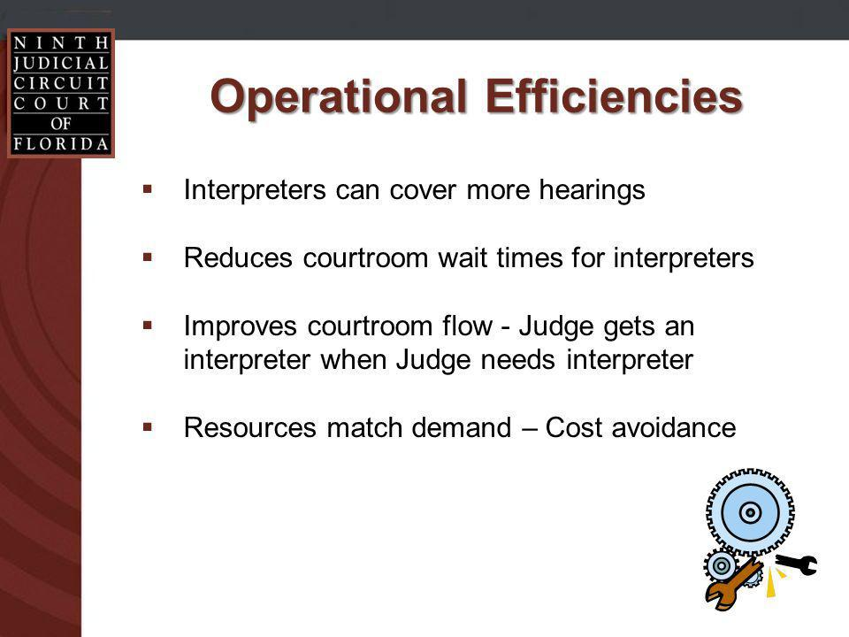 Operational Efficiencies Interpreters can cover more hearings Reduces courtroom wait times for interpreters Improves courtroom flow - Judge gets an interpreter when Judge needs interpreter Resources match demand – Cost avoidance