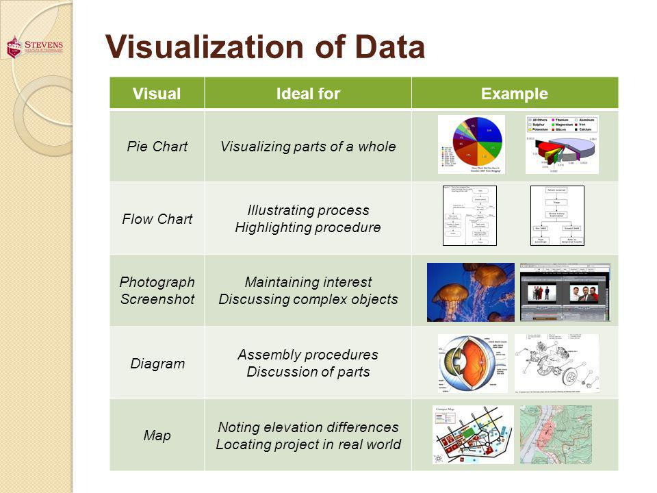 Visualization of Data VisualIdeal forExample Pie ChartVisualizing parts of a whole Flow Chart Illustrating process Highlighting procedure Photograph S