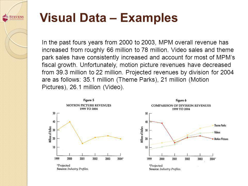 Visual Data – Examples In the past fours years from 2000 to 2003, MPM overall revenue has increased from roughly 66 million to 78 million.