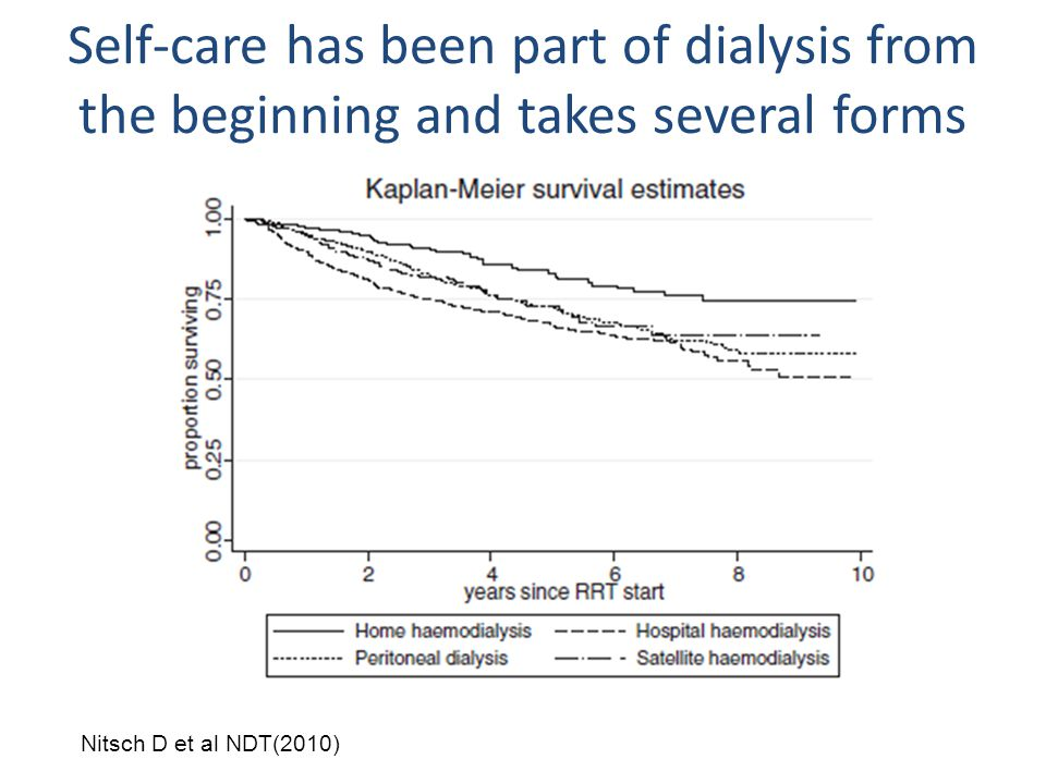 Self-care has been part of dialysis from the beginning and takes several forms Nitsch D et al NDT(2010)