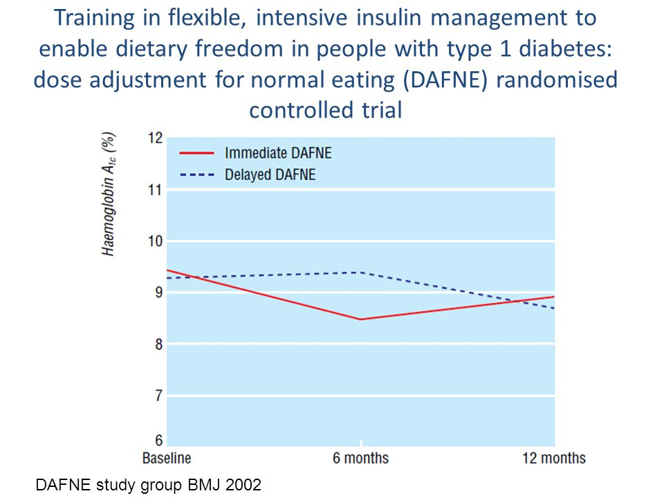 Training in flexible, intensive insulin management to enable dietary freedom in people with type 1 diabetes: dose adjustment for normal eating (DAFNE) randomised controlled trial DAFNE study group BMJ 2002