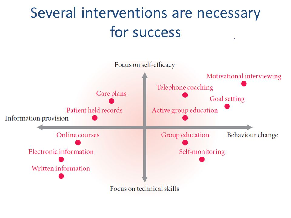 Several interventions are necessary for success