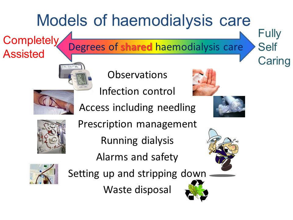 Observations Infection control Access including needling Prescription management Running dialysis Alarms and safety Setting up and stripping down Waste disposal shared Degrees of shared haemodialysis care Models of haemodialysis care Fully Self Caring Completely Assisted
