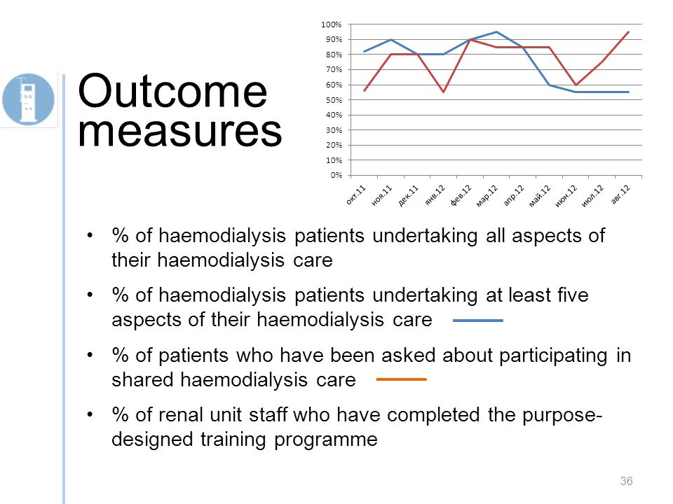 % of haemodialysis patients undertaking all aspects of their haemodialysis care % of haemodialysis patients undertaking at least five aspects of their haemodialysis care % of patients who have been asked about participating in shared haemodialysis care % of renal unit staff who have completed the purpose- designed training programme 36 Outcome measures