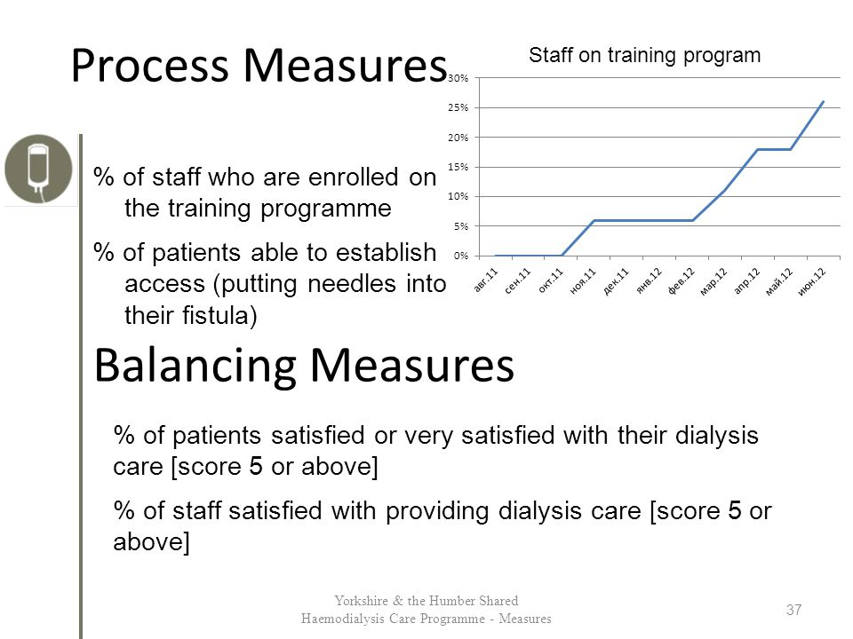 Process Measures % of staff who are enrolled on the training programme % of patients able to establish access (putting needles into their fistula) Yorkshire & the Humber Shared Haemodialysis Care Programme - Measures 37 Balancing Measures % of patients satisfied or very satisfied with their dialysis care [score 5 or above] % of staff satisfied with providing dialysis care [score 5 or above] Staff on training program