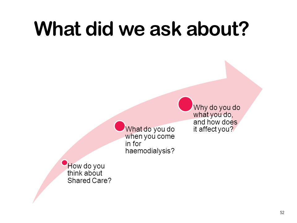 What did we ask about. How do you think about Shared Care.