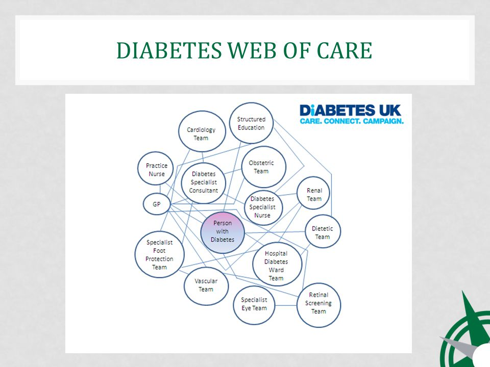 DIABETES WEB OF CARE