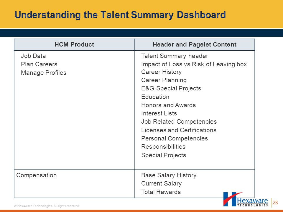 28 © Hexaware Technologies. All rights reserved. HCM ProductHeader and Pagelet Content Job Data Plan Careers Manage Profiles Talent Summary header Imp
