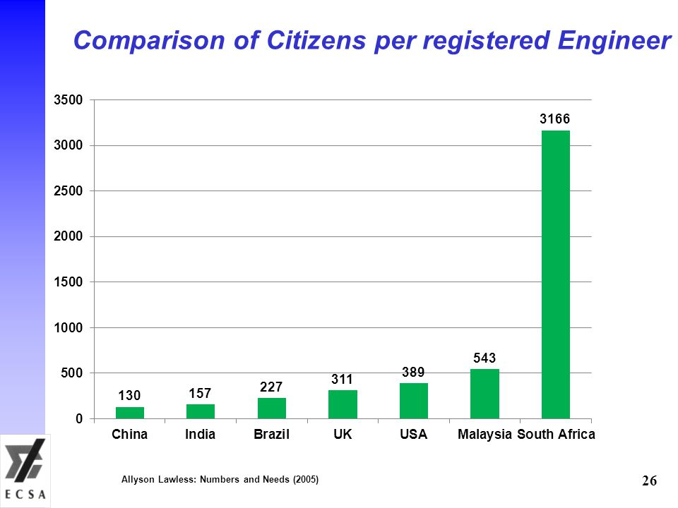 Comparison of Citizens per registered Engineer 26 Allyson Lawless: Numbers and Needs (2005)