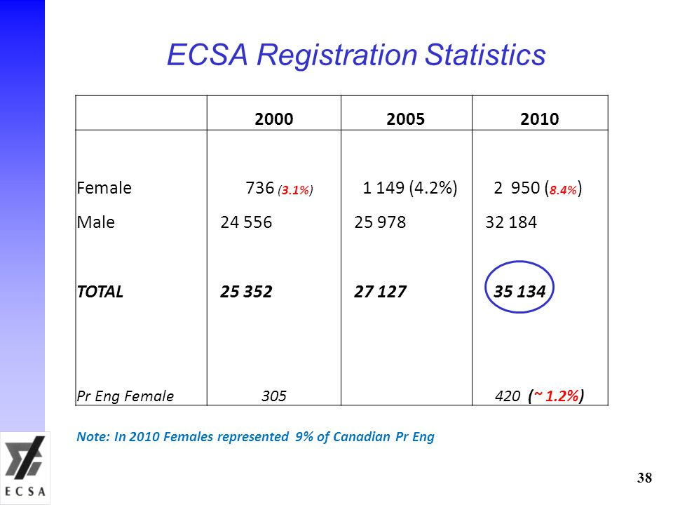 ECSA Registration Statistics 38 200020052010 Female 736 (3.1%) 1 149 (4.2%) 2 950 ( 8.4% ) Male 24 556 25 978 32 184 TOTAL 25 352 27 127 35 134 Pr Eng Female305 420 (~ 1.2%) Note: In 2010 Females represented 9% of Canadian Pr Eng