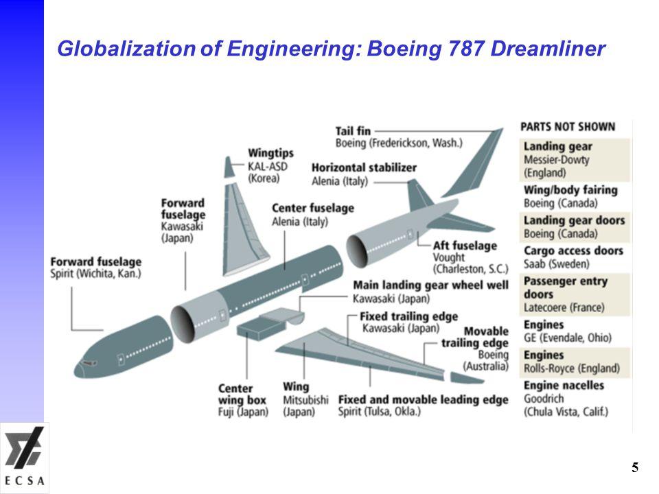 Globalization of Engineering: Boeing 787 Dreamliner 5