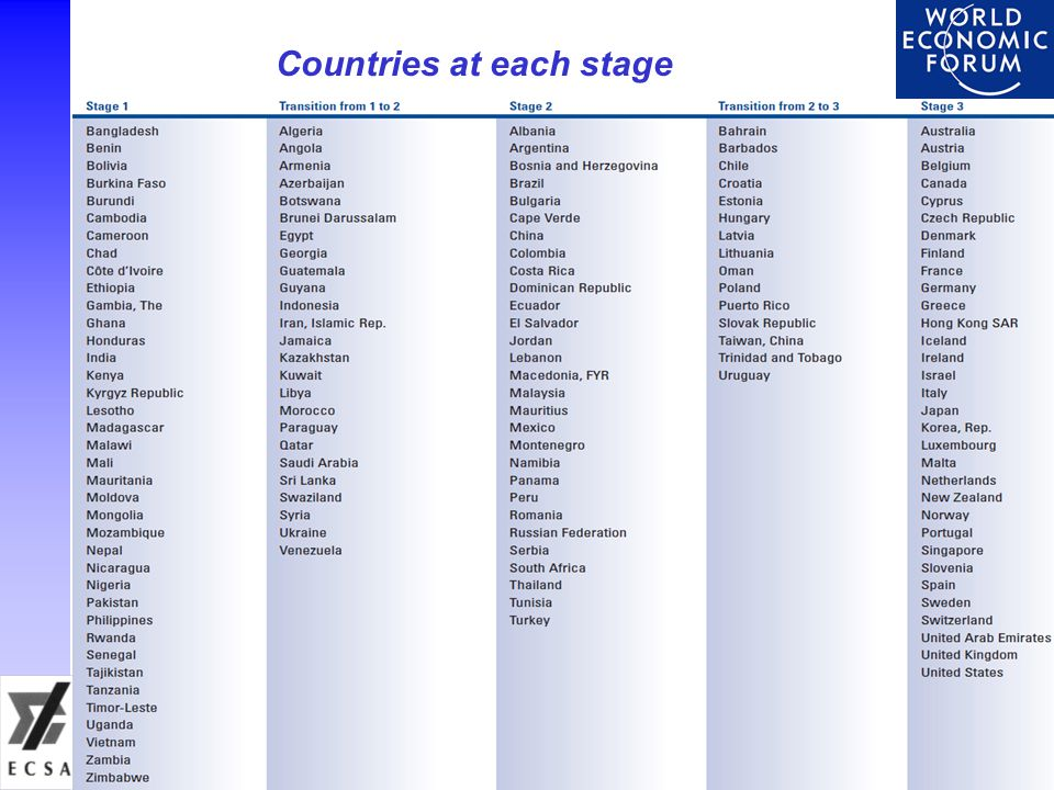 Countries at each stage