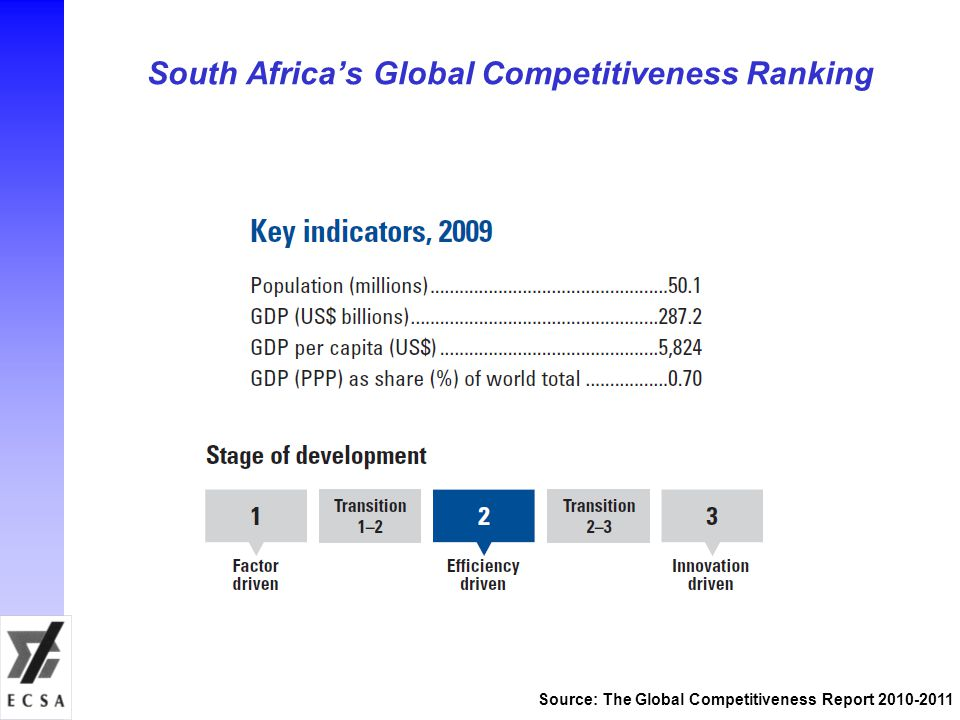 South Africas Global Competitiveness Ranking Source: The Global Competitiveness Report 2010-2011