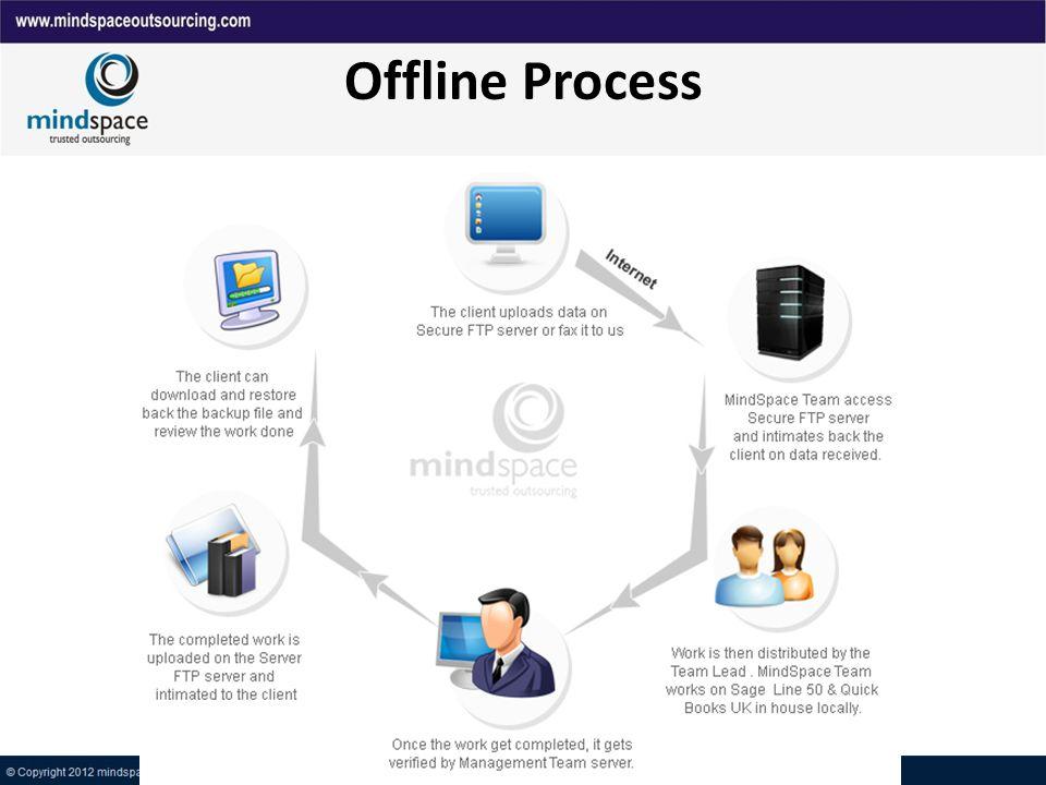 Offline Process