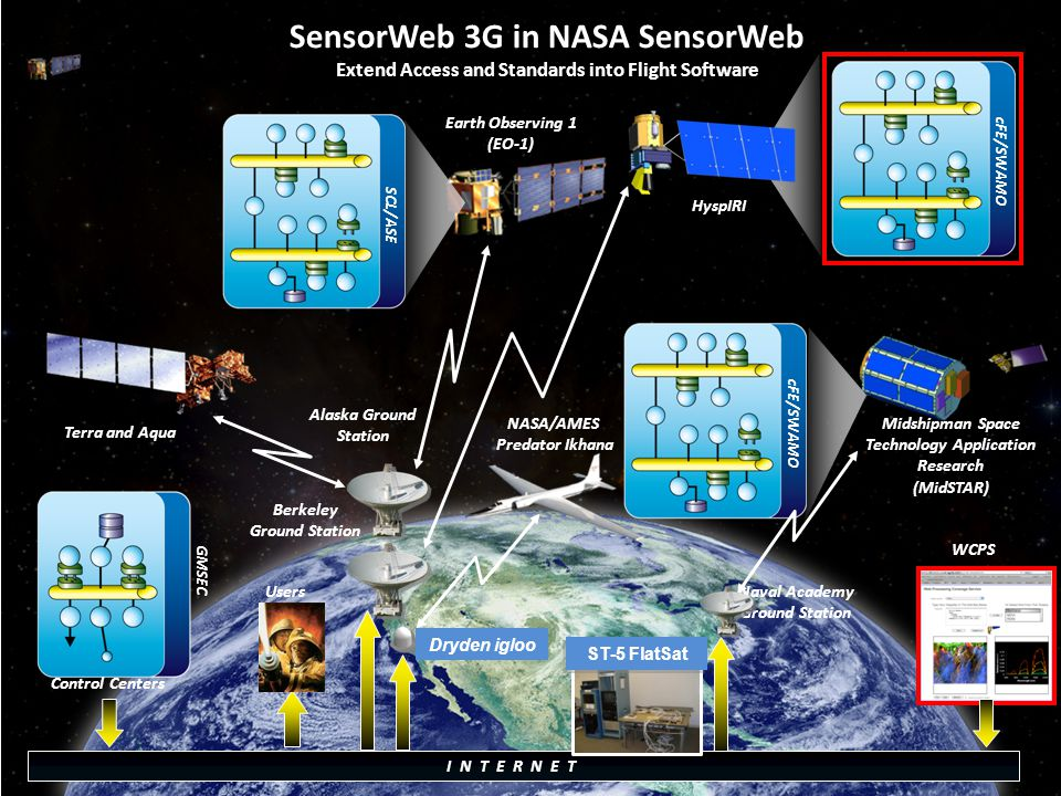 cFE/SWAMO SensorWeb 3G in NASA SensorWeb Extend Access and Standards into Flight Software Users GMSEC SCL/ASE cFE/SWAMO I N T E R N E T ST-5 FlatSat Earth Observing 1 (EO-1) Midshipman Space Technology Application Research (MidSTAR) Terra and Aqua Alaska Ground Station Naval Academy Ground Station HyspIRI Dryden igloo Control Centers NASA/AMES Predator Ikhana Berkeley Ground Station WCPS