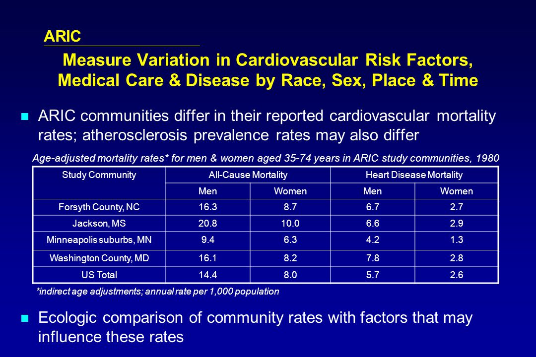 ARIC Measure Variation in Cardiovascular Risk Factors, Medical Care & Disease by Race, Sex, Place & Time ARIC communities differ in their reported cardiovascular mortality rates; atherosclerosis prevalence rates may also differ Ecologic comparison of community rates with factors that may influence these rates Study CommunityAll-Cause MortalityHeart Disease Mortality MenWomenMenWomen Forsyth County, NC16.38.76.72.7 Jackson, MS20.810.06.62.9 Minneapolis suburbs, MN9.46.34.21.3 Washington County, MD16.18.27.82.8 US Total14.48.05.72.6 Age-adjusted mortality rates* for men & women aged 35-74 years in ARIC study communities, 1980 *indirect age adjustments; annual rate per 1,000 population