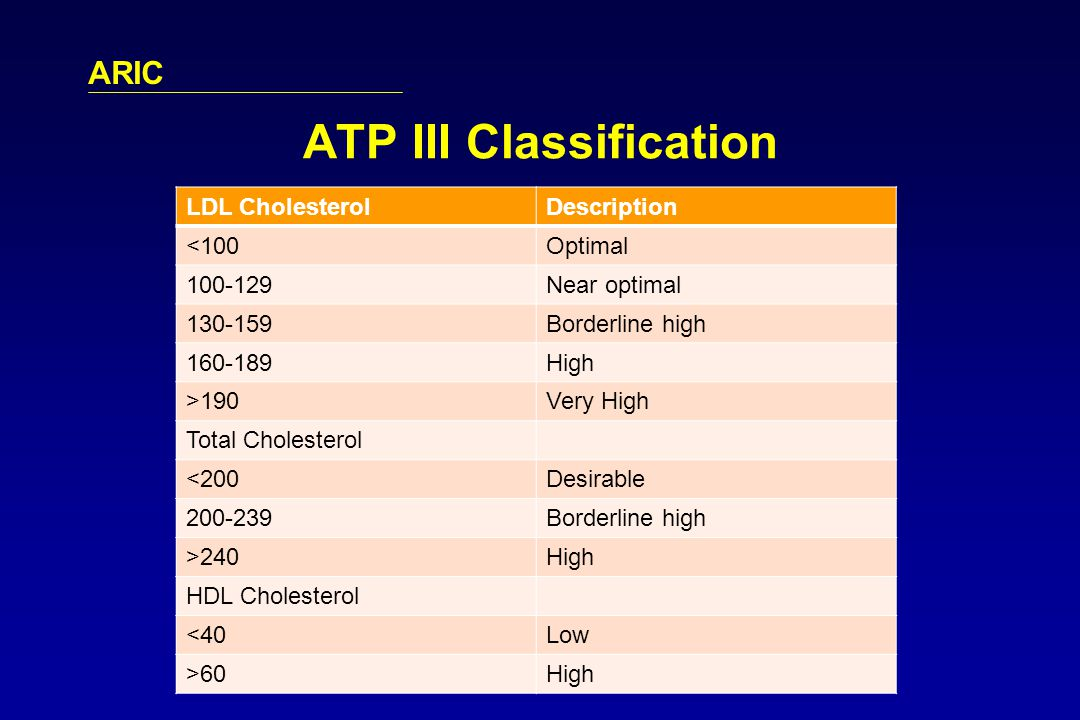 ARIC ATP III Classification LDL CholesterolDescription <100Optimal 100-129Near optimal 130-159Borderline high 160-189High >190Very High Total Cholesterol <200Desirable 200-239Borderline high >240High HDL Cholesterol <40Low >60High