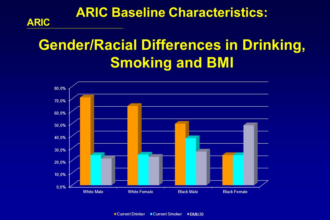 ARIC ARIC Baseline Characteristics: Gender/Racial Differences in Drinking, Smoking and BMI