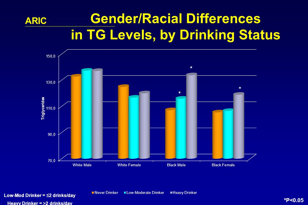 ARIC Gender/Racial Differences in TG Levels, by Drinking Status Low-Mod Drinker = 2 drinks/day Heavy Drinker = >2 drinks/day *P<0.05 * * *