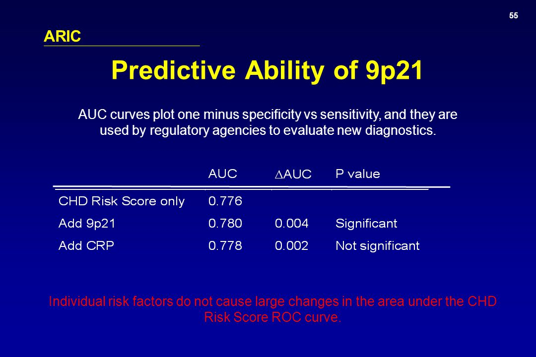 ARIC Predictive Ability of 9p21 Individual risk factors do not cause large changes in the area under the CHD Risk Score ROC curve.