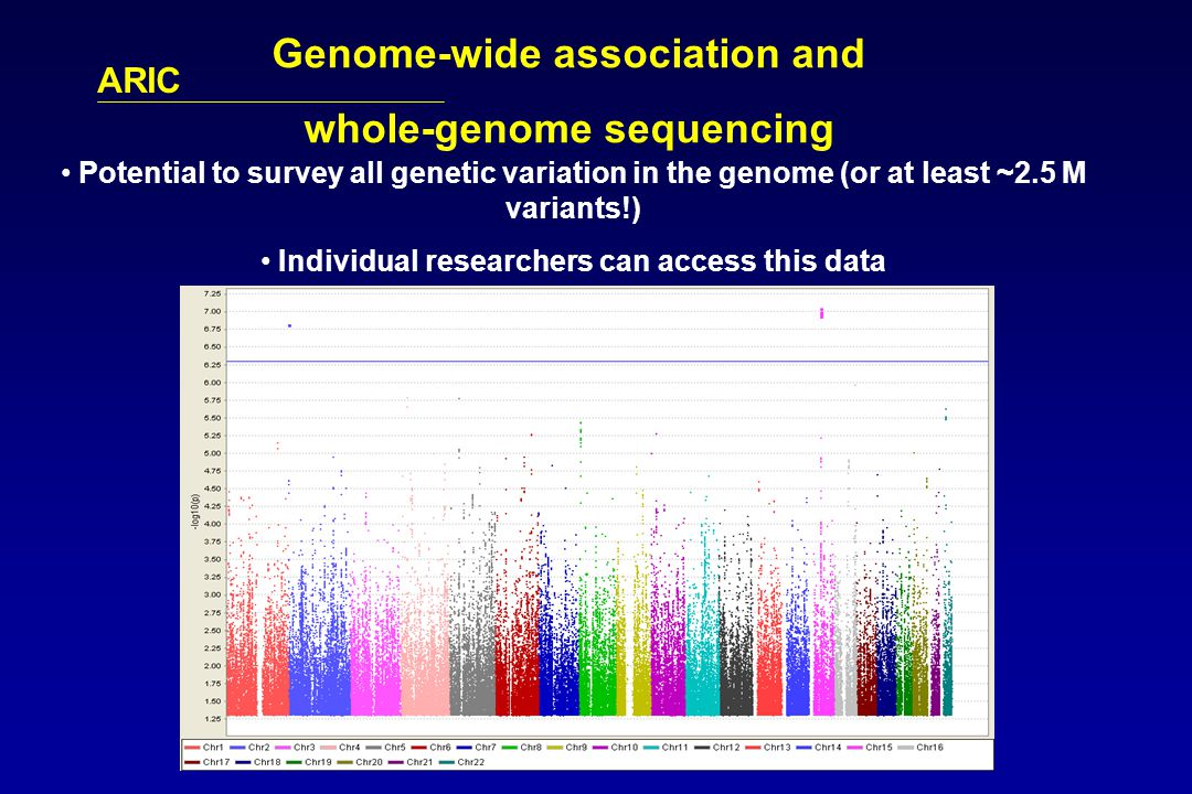 ARIC Potential to survey all genetic variation in the genome (or at least ~2.5 M variants!) Individual researchers can access this data Genome-wide association and whole-genome sequencing